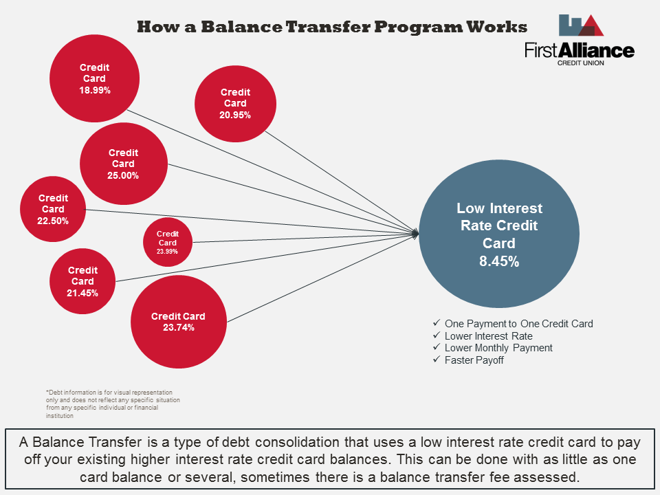 how a Balance Transfer Program Works | First Alliance Credit Union MN
