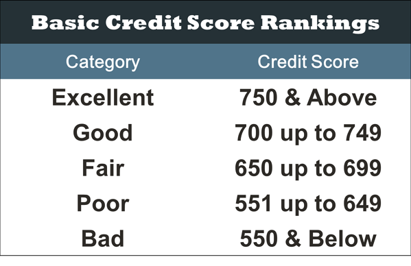 Credit Score Chart | First Alliance Credit Union