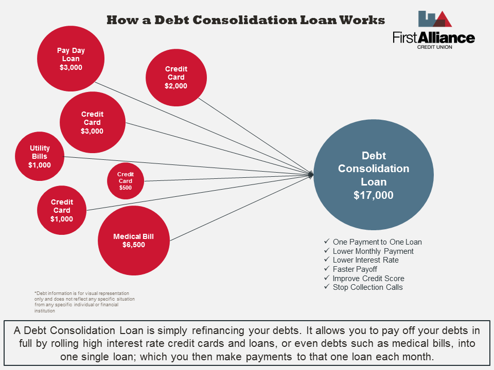 How a Debt Consolidation Loan Works | First Alliance Credit Union MN