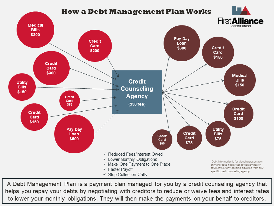 How a Debt Management Plan Works | First Alliance Credit Union MN