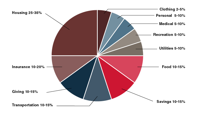 Pie chart showing a sample way to budget your salary | First Alliance Credit Union