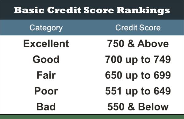 Basic Credit Score Rankings Chart
