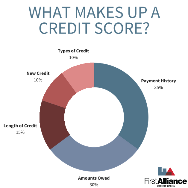 What Makes Up A Credit Score   Factors of a Credit Score   First Alliance Credit Union