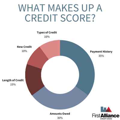What Makes Up A Credit Score Chart